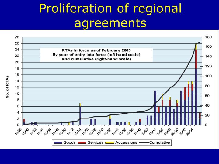 Proliferation of regional agreements