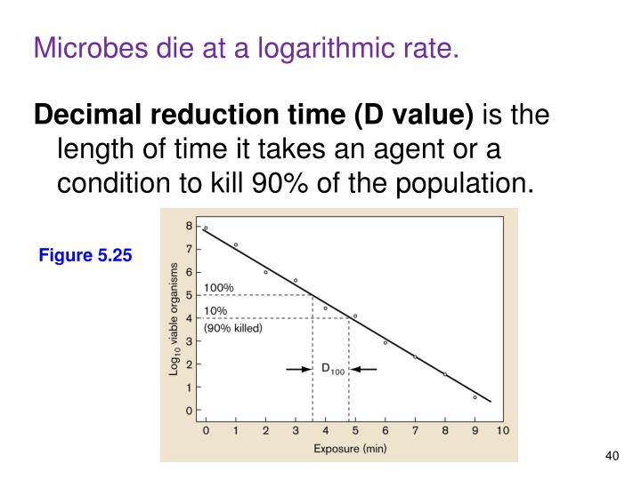 Microbes die at a logarithmic rate.