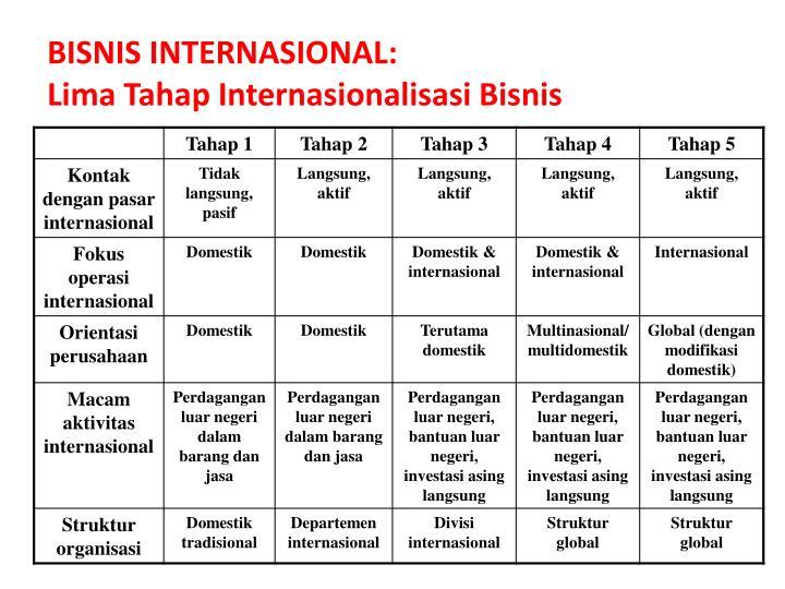 BISNIS INTERNASIONAL: