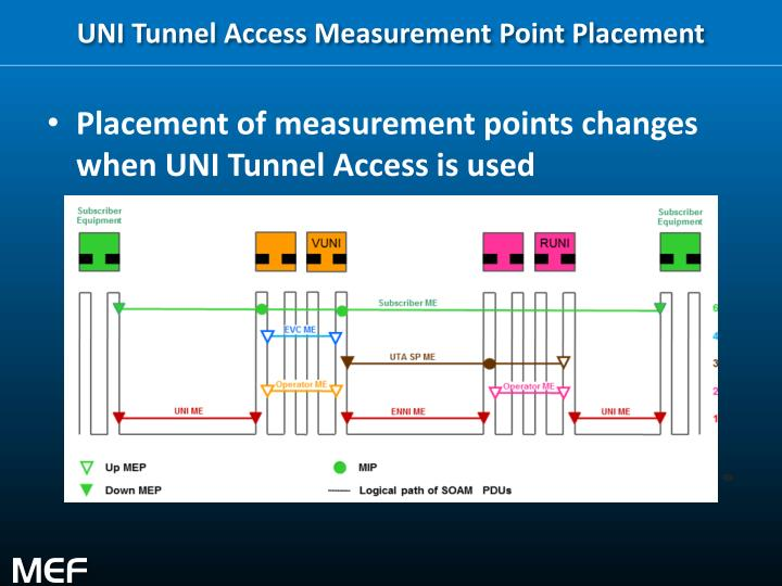 UNI Tunnel Access Measurement Point Placement