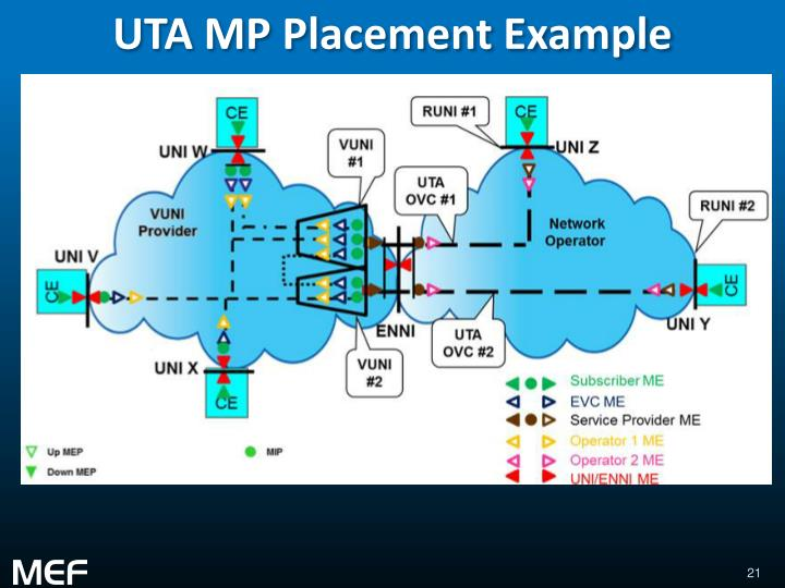 UTA MP Placement Example