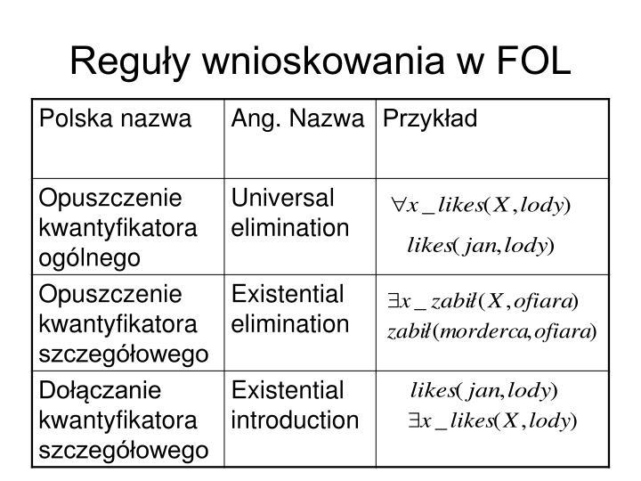 Reguły wnioskowania w FOL