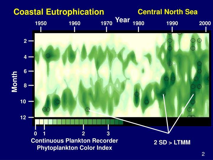 Coastal Eutrophication