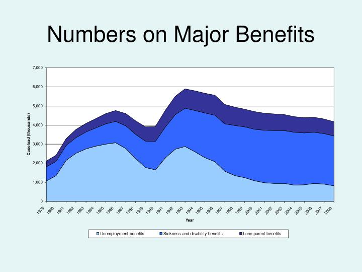 Numbers on major benefits
