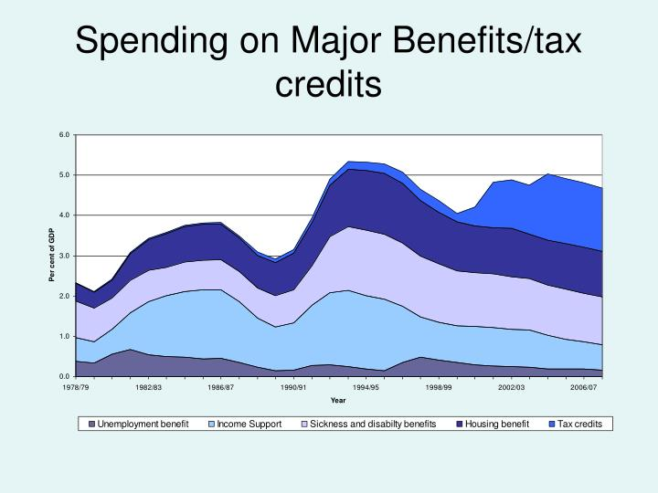 Spending on Major Benefits/tax credits