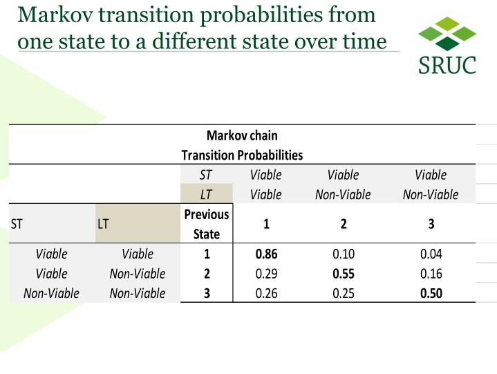 Markov transition probabilities from one state to a different state over time
