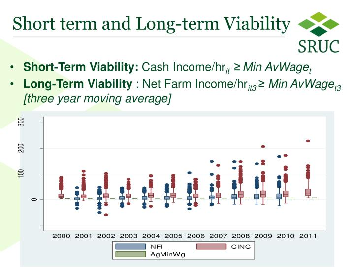 Short term and Long-term