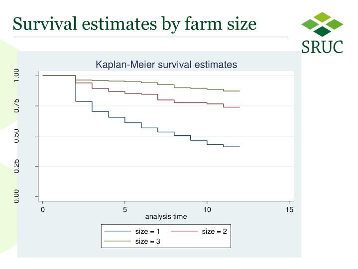 Survival estimates by farm size