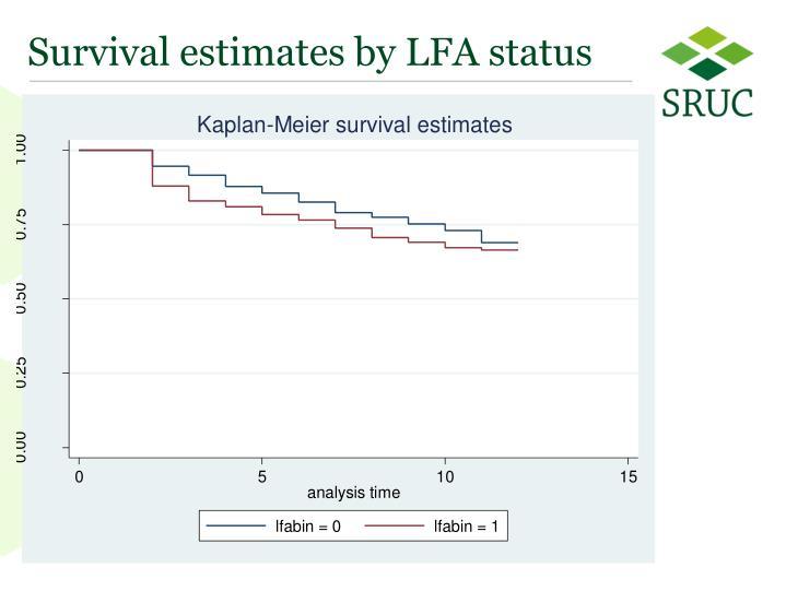 Survival estimates by LFA status