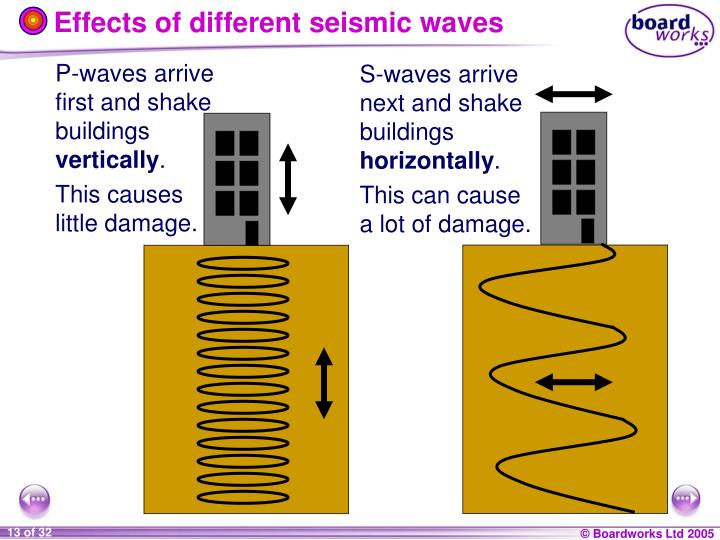 Effects of different seismic waves
