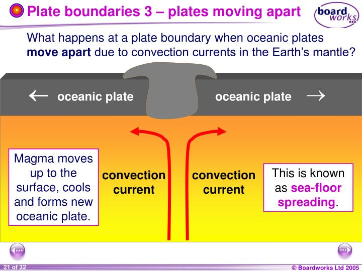 Plate boundaries 3 – plates moving apart