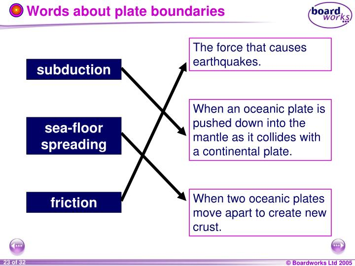 Words about plate boundaries