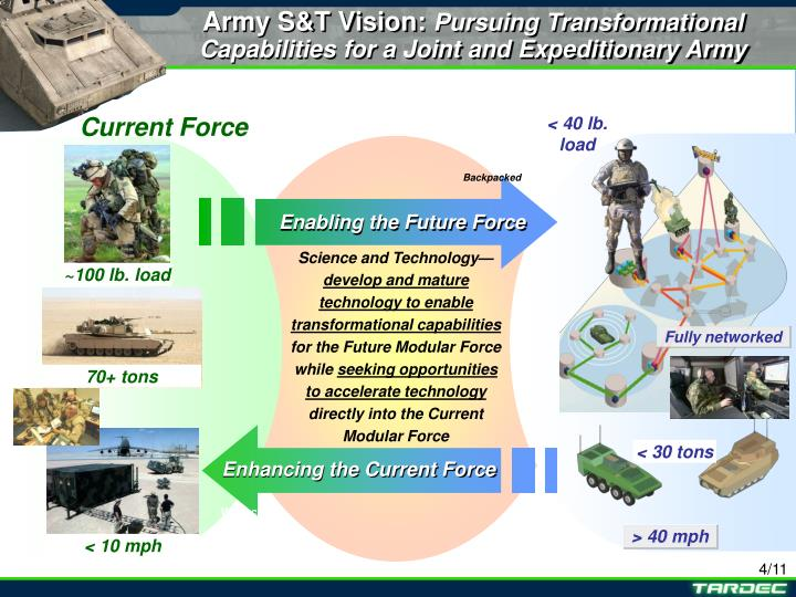 Enabling the Future Force