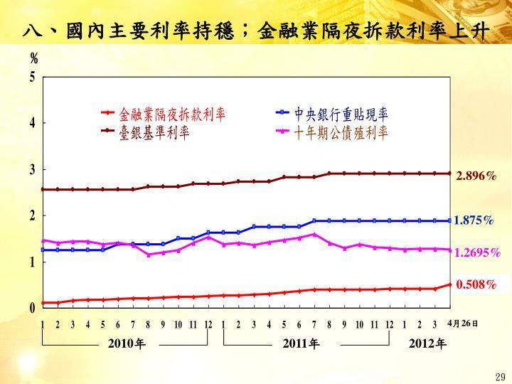 八、國內主要利率持穩;金融業隔夜拆款利率上升