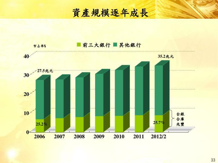 資產規模逐年成長