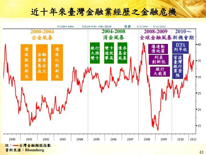 近十年來臺灣金融業經歷之金融危機