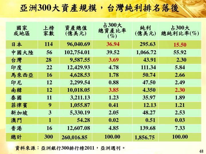 亞洲300大資產規模,台灣純利排名落後