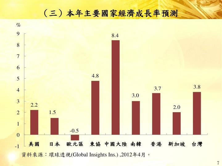 (三)本年主要國家經濟成長率預測
