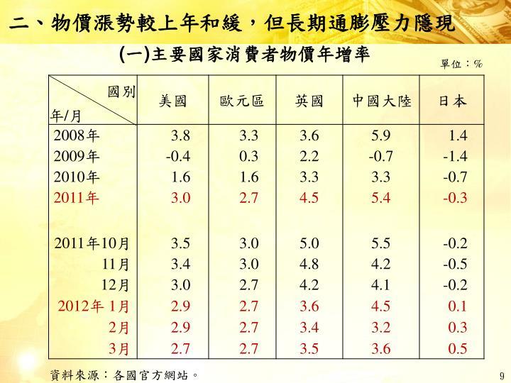 二、物價漲勢較上年和緩,但長期通膨壓力隱現