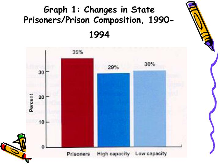 Graph 1: Changes in State Prisoners/Prison Composition, 1990-1994