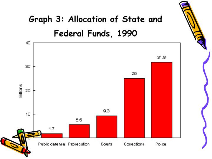 Graph 3: Allocation of State and Federal Funds, 1990