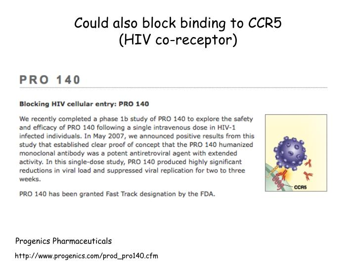 Could also block binding to CCR5