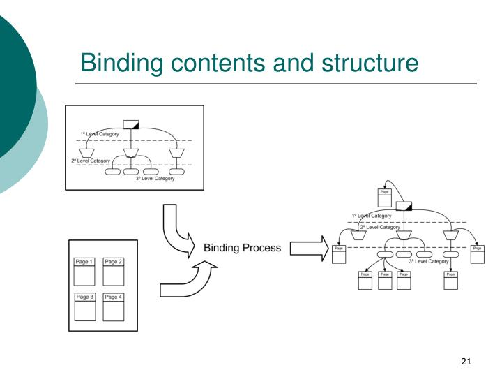 Binding contents and structure