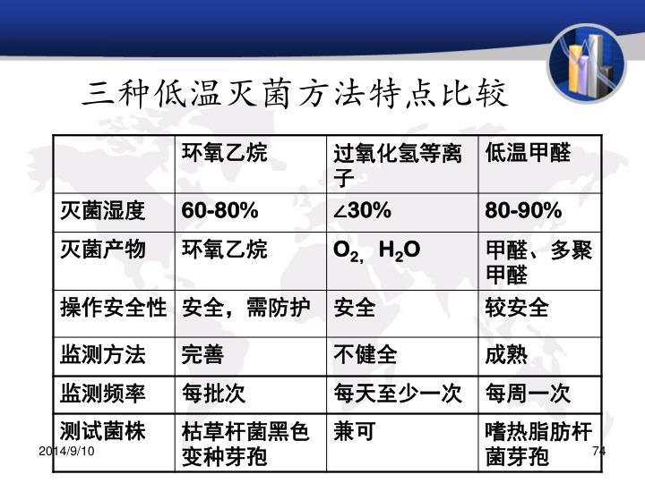 三种低温灭菌方法特点比较