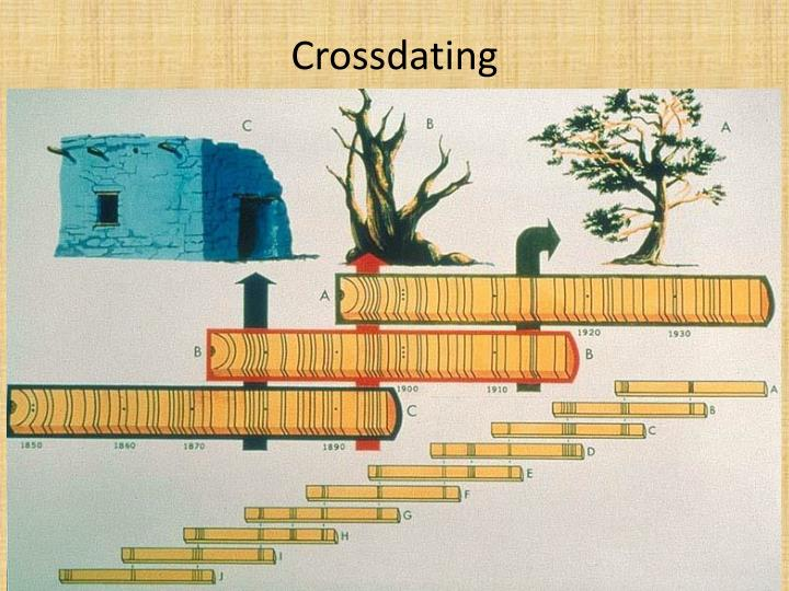 Crossdating1