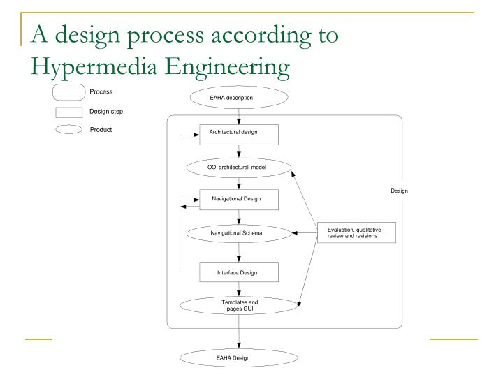 A design process according to hypermedia engineering
