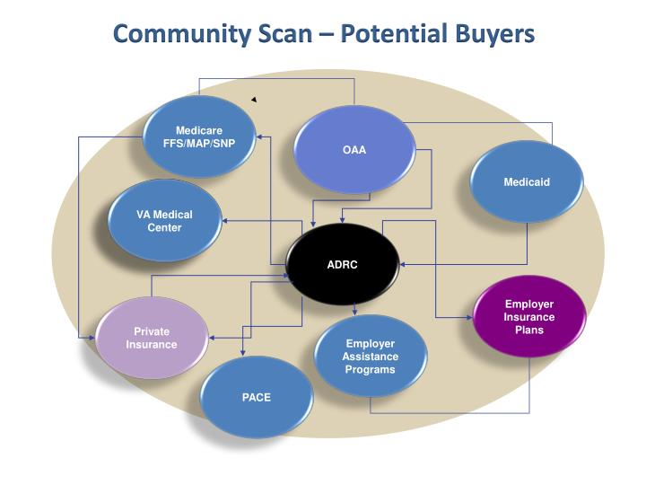 Community Scan – Potential Buyers