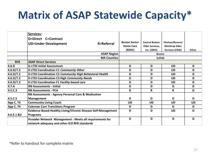 Matrix of ASAP Statewide Capacity*