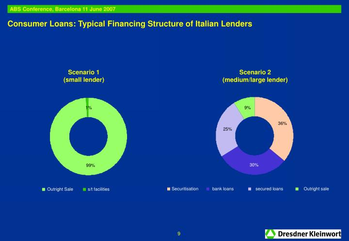 Consumer Loans: Typical Financing Structure of Italian Lenders
