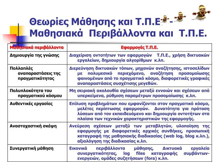 Θεωρίες Μάθησης και Τ.Π.Ε. – Μαθησιακά  Περιβάλλοντα και  Τ.Π.Ε.