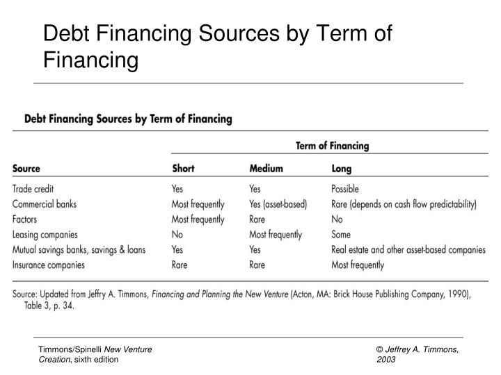 Debt Financing Sources by Term of Financing