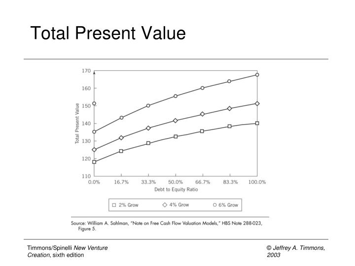Total Present Value