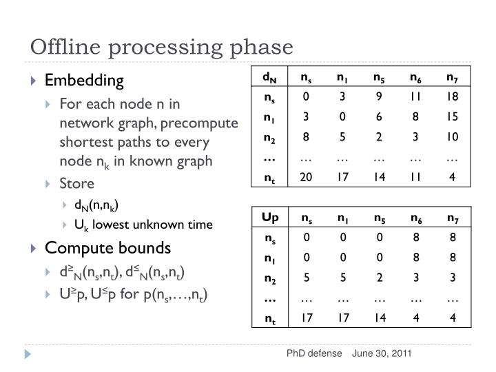 Offline processing phase
