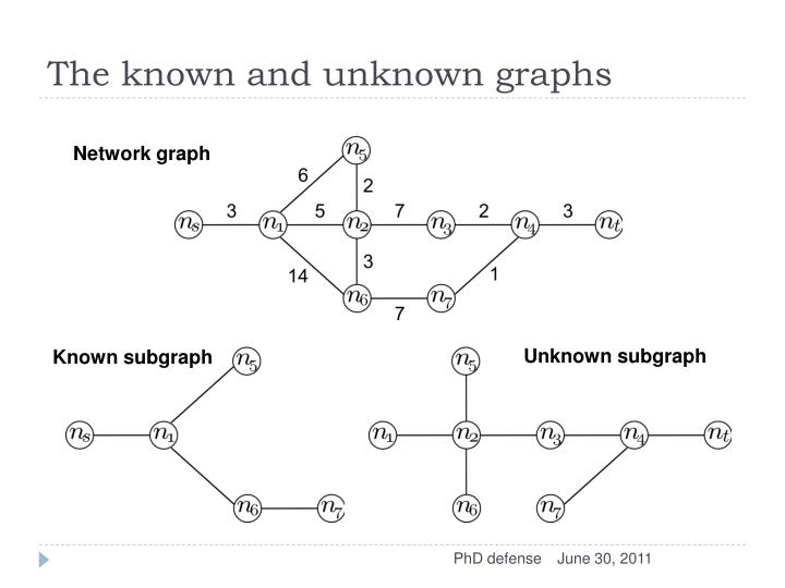 The known and unknown graphs