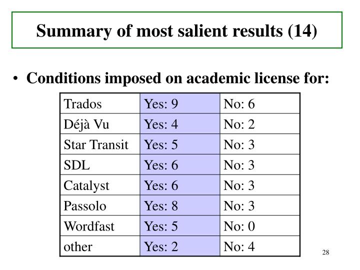 Summary of most salient results (14)