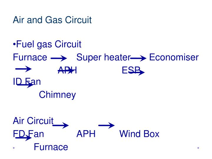 Air and Gas Circuit