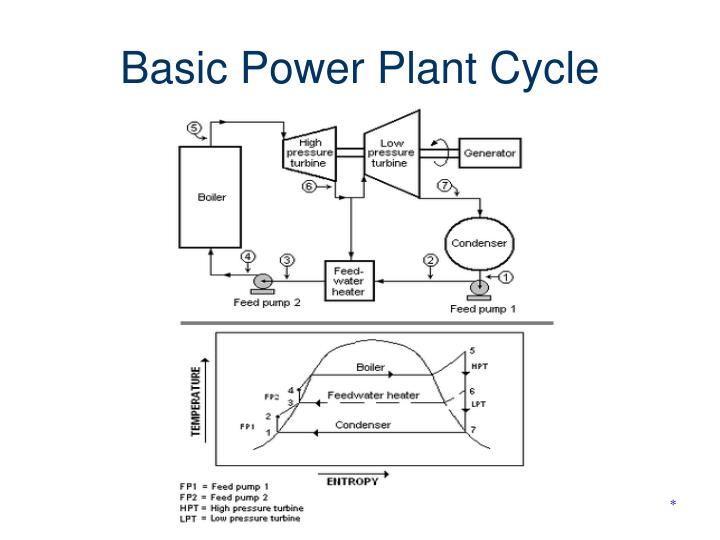 Basic Power Plant Cycle