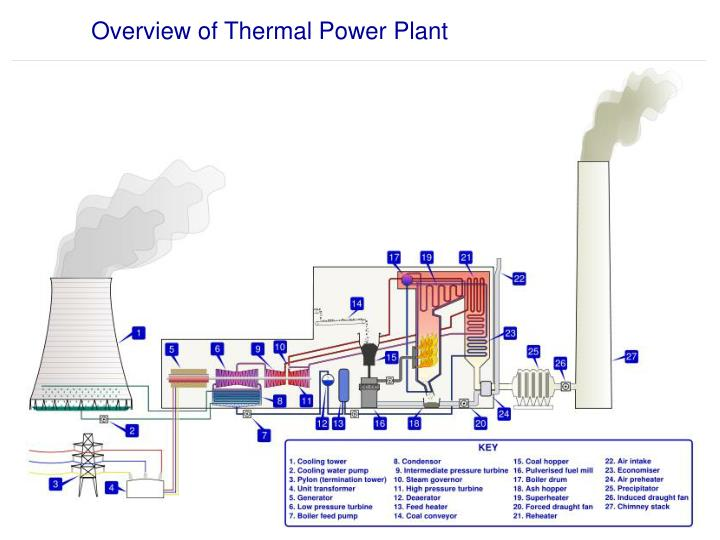 Overview of Thermal Power Plant