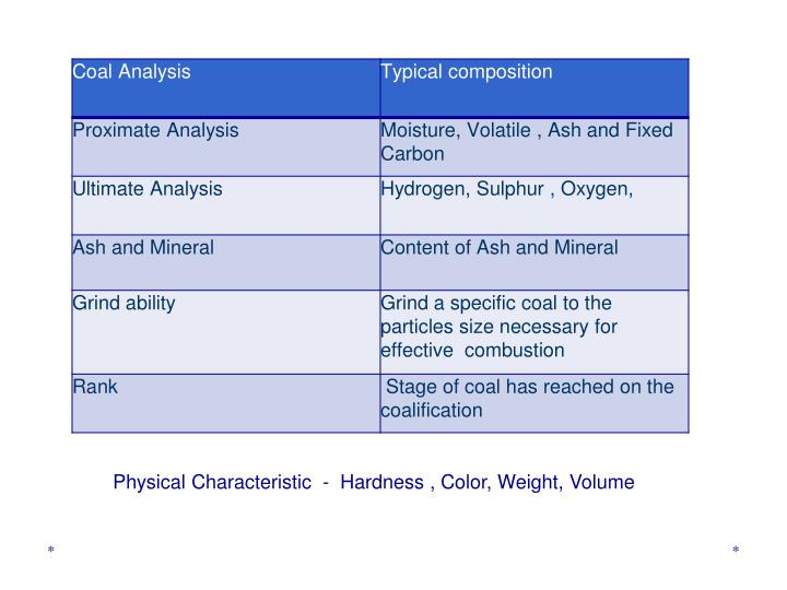 Physical Characteristic  -  Hardness , Color, Weight, Volume