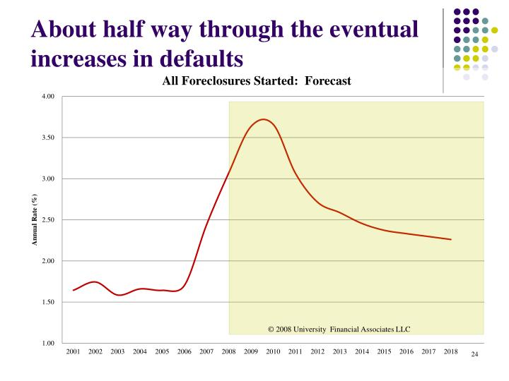 About half way through the eventual increases in defaults