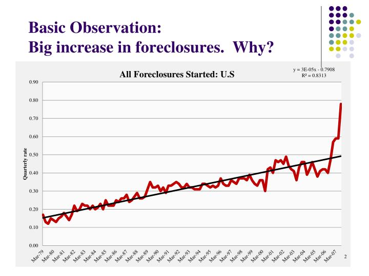 Basic observation big increase in foreclosures why