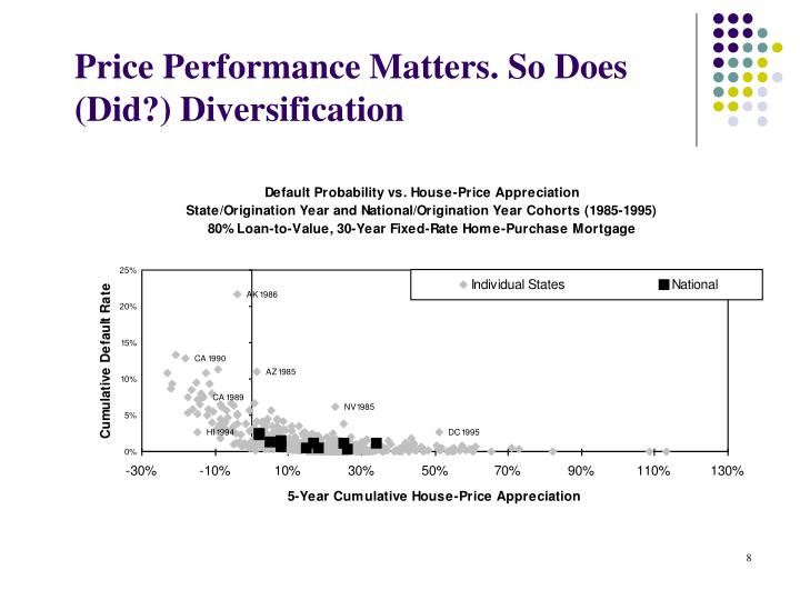 Price Performance Matters. So Does (Did?) Diversification