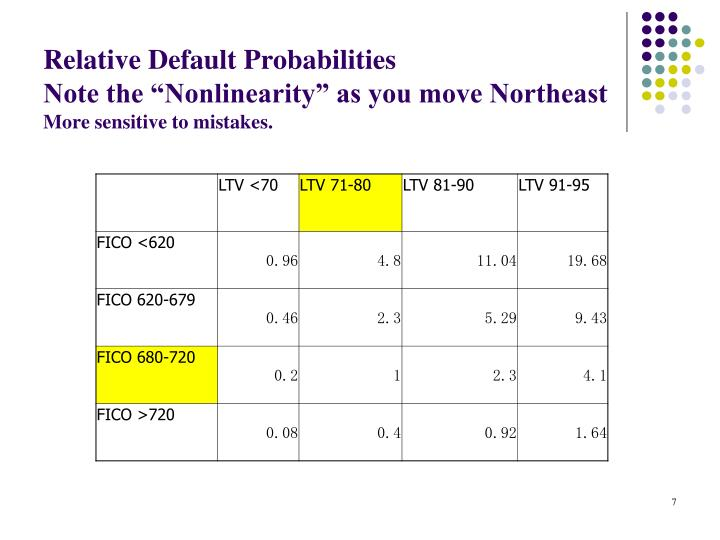 Relative Default Probabilities