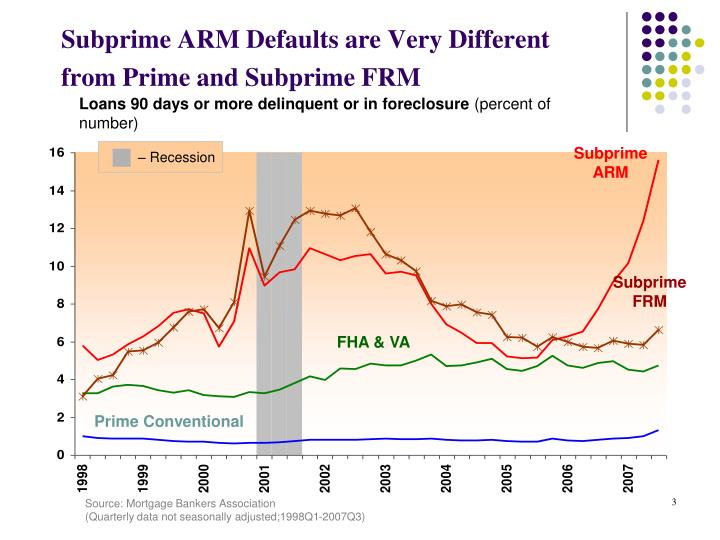Subprime ARM Defaults are Very Different