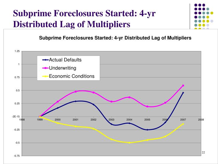 Subprime Foreclosures Started: 4-yr Distributed Lag of Multipliers