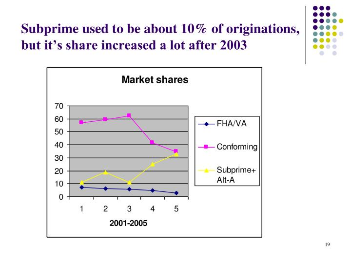 Subprime used to be about 10% of originations, but it's share increased a lot after 2003